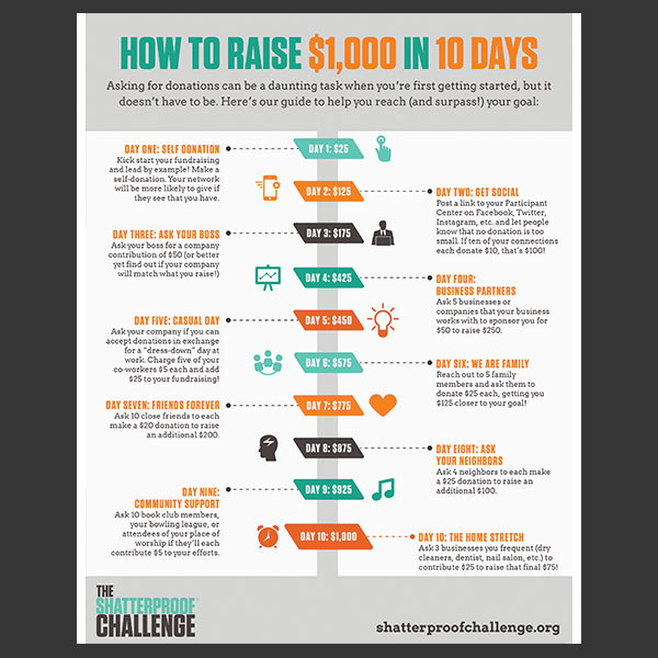 How to Raise $1,000 in 10 Days